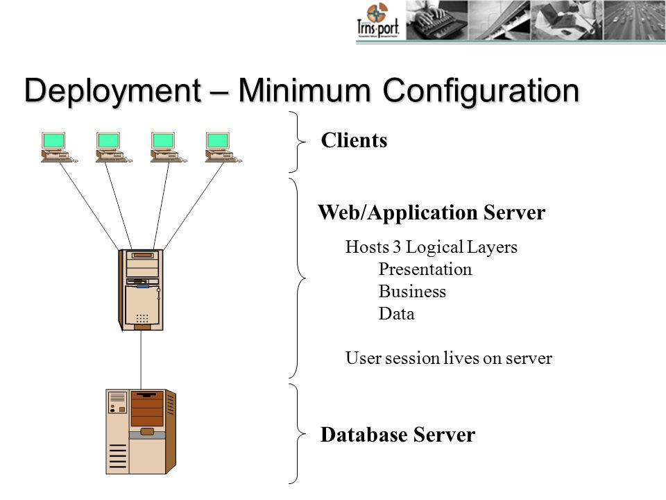 Deployment – Minimum Configuration Clients Web/Application Server Hosts 3 Logical Layers Presentation Business Data User session lives on server Database Server