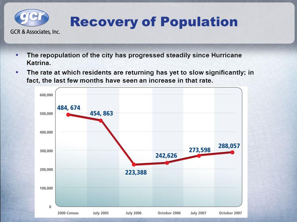 Population by ZIP Code ZIP CodeJuly 1, 2005July 1, 2006October 1, 2006October 1, 2007 % of July 2005 Population Returned Eastbank 701125,9709941,0421,14519% 701139,7805,7956,0406,41466% 7011537,88830,71031,25131,26983% 7011615,83811,66512,13512,87881% 7011748,10511,91613,78618,49638% 7011834,88426,89627,89527,60879% 7011946,73117,78020,08826,23756% 7012243,60111,66014,17420,18646% 7012421,6555,6356,79710,02646% 7012522,0616,8648,18710,56348% 7012638,3226,2898,88614,87539% 7012728,7415,7037,49414,73051% 7012820,0845,6587,34211,50857% 7012914,0515,5526,7367,83356% 7013013,86212,46112,51412,99194% Westbank 7011426,76929,33029,53530,591114% 7013126,52128,48028,72330,707116% Total454,863223,388242,626288,05763%