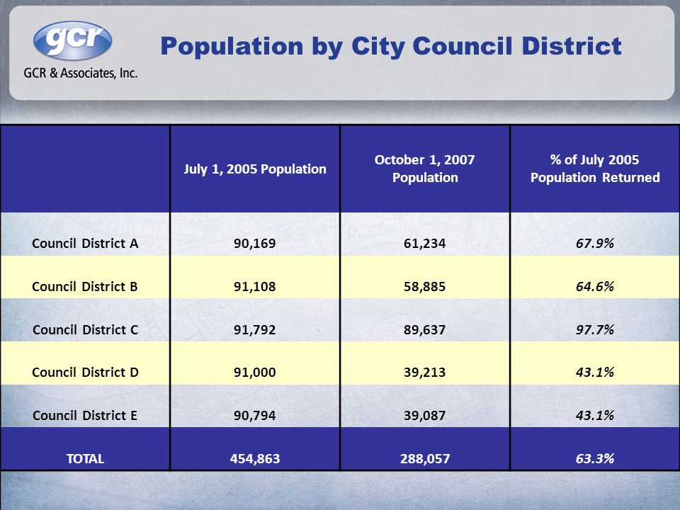 Population by City Council District July 1, 2005 Population October 1, 2007 Population % of July 2005 Population Returned Council District A90,16961,23467.9% Council District B91,10858,88564.6% Council District C91,79289,63797.7% Council District D91,00039,21343.1% Council District E90,79439,08743.1% TOTAL454,863288,05763.3%
