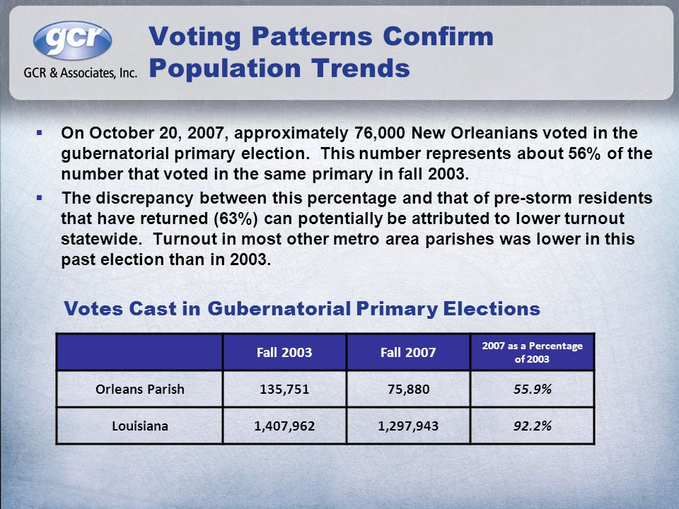 Voting Patterns Confirm Population Trends  On October 20, 2007, approximately 76,000 New Orleanians voted in the gubernatorial primary election.