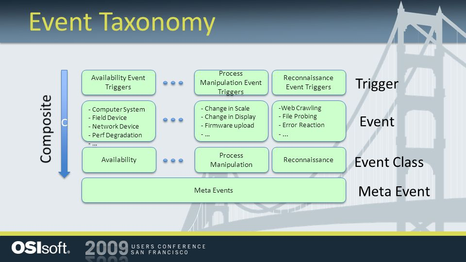 Event Taxonomy Availability Process Manipulation Reconnaissance Meta Events Process Manipulation Event Triggers Availability Event Triggers - Computer System - Field Device - Network Device - Perf Degradation - … - Computer System - Field Device - Network Device - Perf Degradation - … Reconnaissance Event Triggers Reconnaissance Event Triggers - Change in Scale - Change in Display - Firmware upload - … - Change in Scale - Change in Display - Firmware upload - … -Web Crawling - File Probing - Error Reaction -...