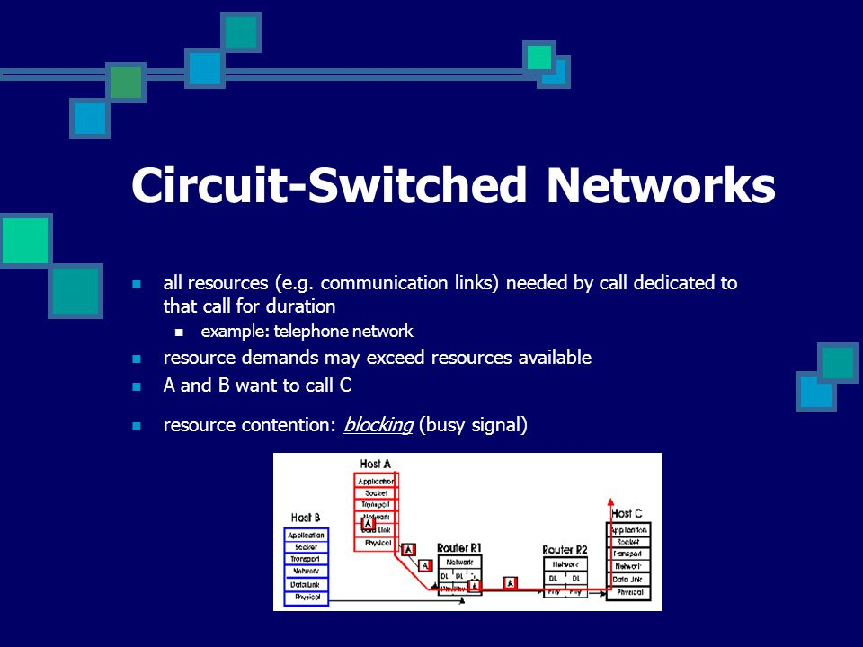 Circuit-Switched Networks all resources (e.g. communication links) needed by call dedicated to that call for duration example: telephone network resou