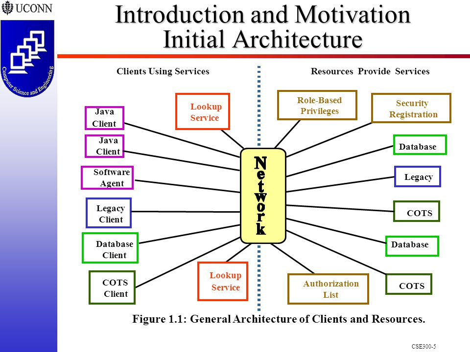 CSE300-5 Introduction and Motivation Initial Architecture Resources Provide ServicesClients Using Services Figure 1.1: General Architecture of Clients and Resources.