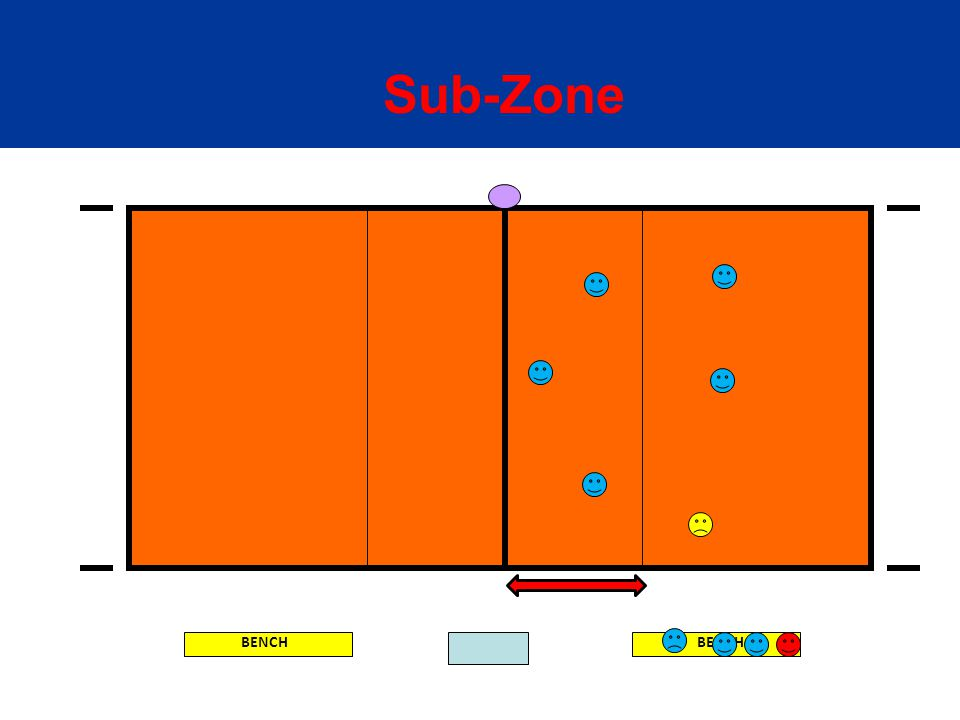 BENCH Sub-Zone