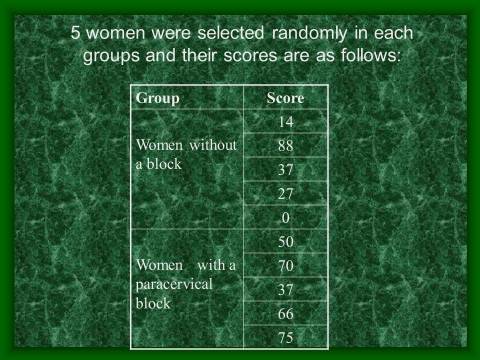 5 women were selected randomly in each groups and their scores are as follows: GroupScore Women without a block 14 88 37 27 0 Women with a paracervical block 50 70 37 66 75