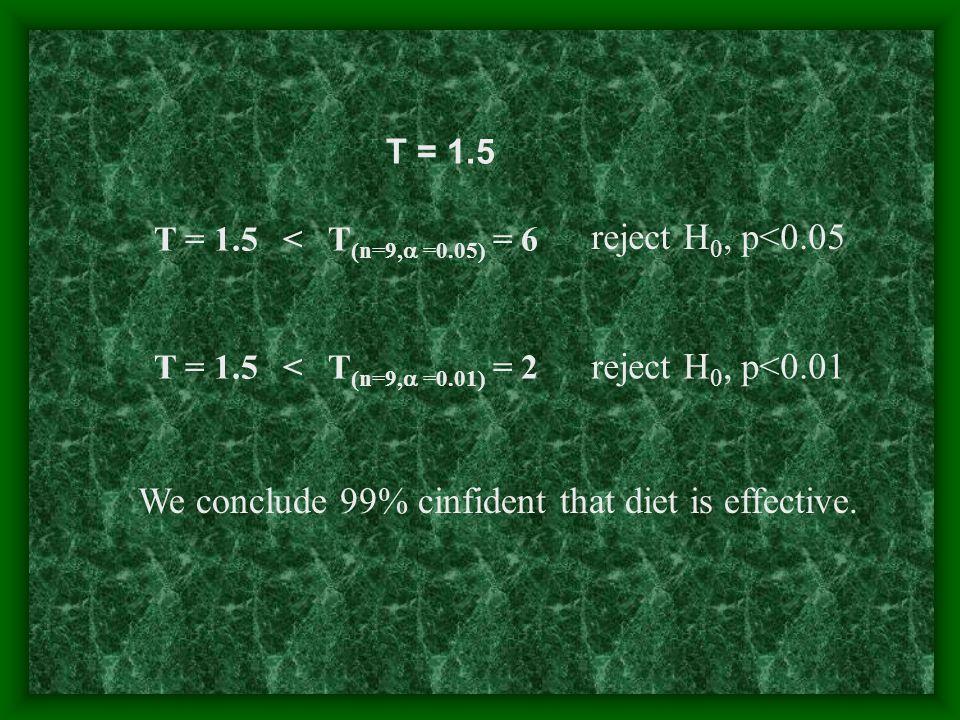 T = 1.5 reject H 0, p<0.05 T = 1.5 < T (n=9,  =0.05) = 6 T = 1.5 < T (n=9,  =0.01) = 2 reject H 0, p<0.01 We conclude 99% cinfident that diet is effective.