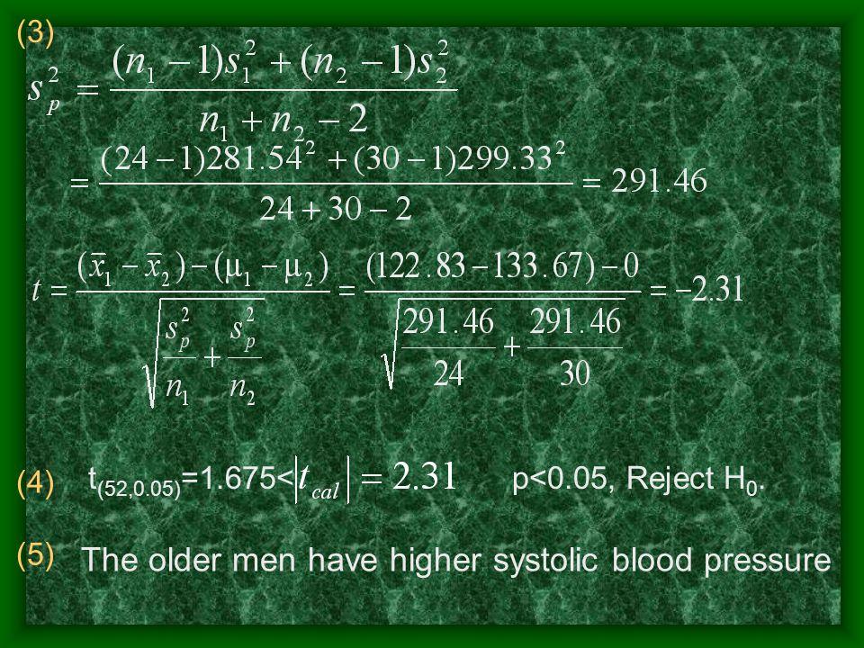 (3) (4) t (52,0.05) =1.675< p<0.05, Reject H 0.