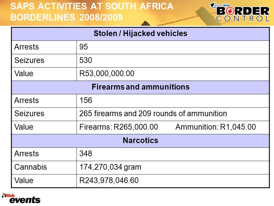 SAPS ACTIVITIES AT SOUTH AFRICA BORDERLINES 2008/2009 Stolen / Hijacked vehicles Arrests95 Seizures530 ValueR53,000,000.00 Firearms and ammunitions Arrests156 Seizures265 firearms and 209 rounds of ammunition ValueFirearms: R265,000.00 Ammunition: R1,045.00 Narcotics Arrests348 Cannabis174,270,034 gram ValueR243,978,046.60