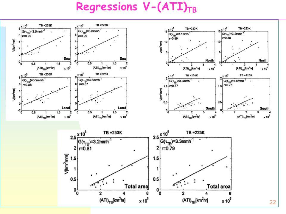 22 Regressions V-(ATI) TB