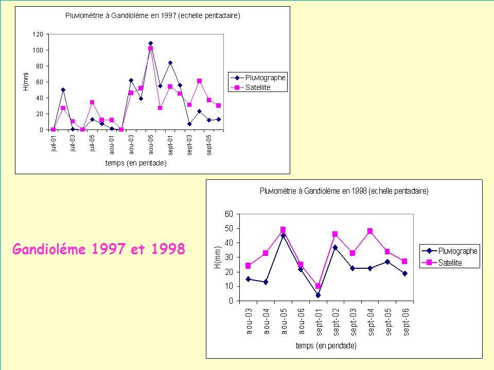 29 Gandioléme 1997 et 1998