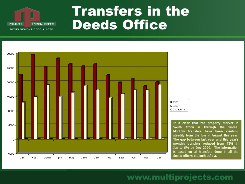 www.multiprojects.com Transfers in the Deeds Office It is clear that the property market in South Africa is through the worse. Monthly transfers have