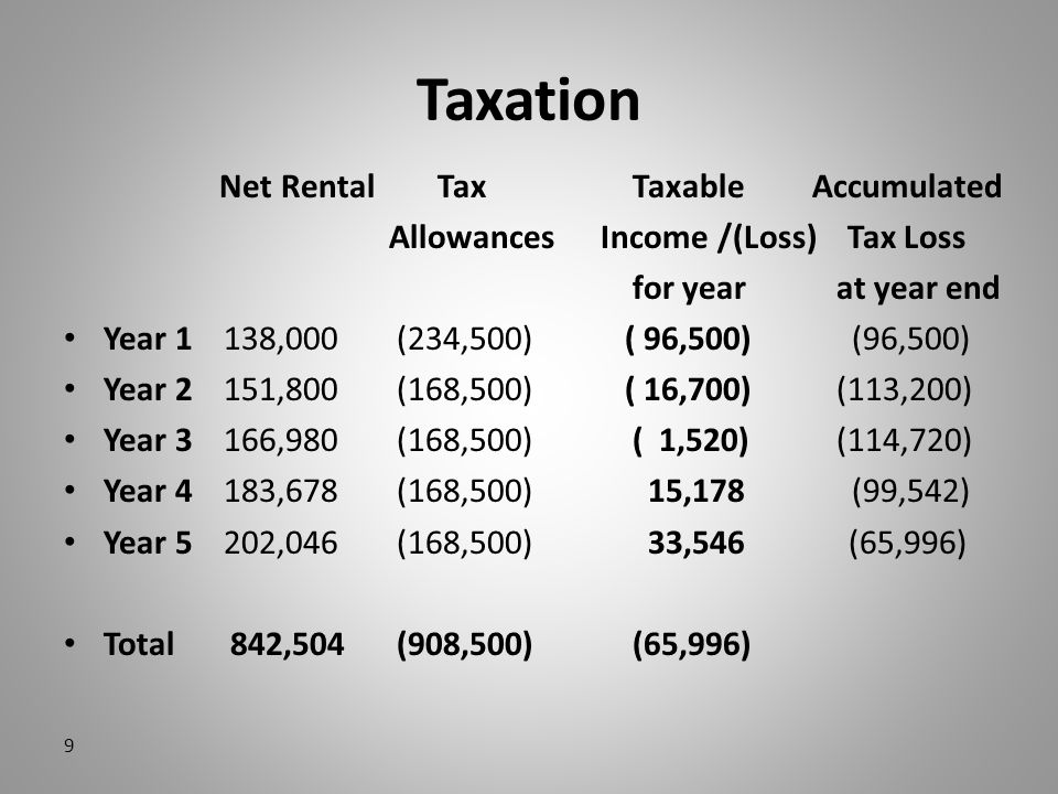 Taxation Net Rental Tax Taxable Accumulated Allowances Income /(Loss) Tax Loss for year at year end Year 1 138,000 (234,500) ( 96,500) (96,500) Year 2 151,800 (168,500) ( 16,700) (113,200) Year 3 166,980 (168,500) ( 1,520) (114,720) Year 4 183,678 (168,500) 15,178 (99,542) Year 5 202,046 (168,500) 33,546 (65,996) Total 842,504 (908,500) (65,996) 9