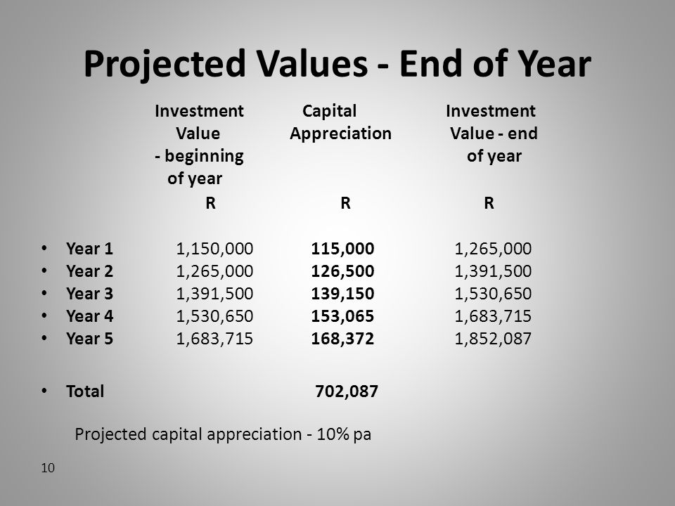 Projected Values - End of Year Investment Capital Investment Value Appreciation Value - end - beginning of year of year R R R Year 11,150,000 115,000 1,265,000 Year 2 1,265,000 126,500 1,391,500 Year 3 1,391,500 139,150 1,530,650 Year 4 1,530,650 153,065 1,683,715 Year 5 1,683,715 168,372 1,852,087 Total 702,087 Projected capital appreciation - 10% pa 10