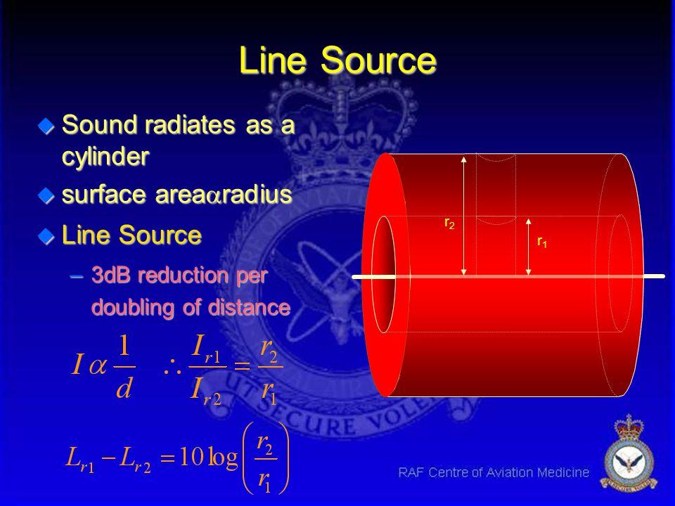 Inverse Square law u Sound Energy per Unit area decreases u surface area  radius 2 u Point Source –6dB reduction per doubling of distance source r1r1