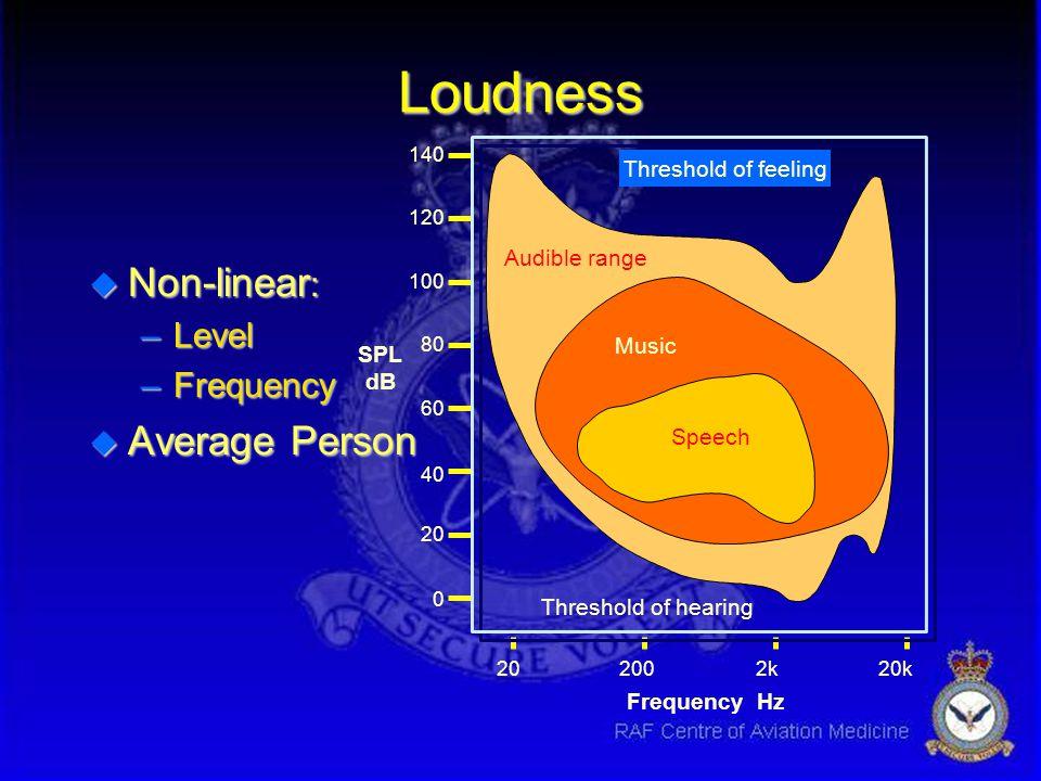 u Equal Loudness curves: –Same Loudness as a 1kHz tone –Stevens & Davis 1938 u Unit - Phon Describing the Human Reaction Frequency Hz 202002k20k SPL d