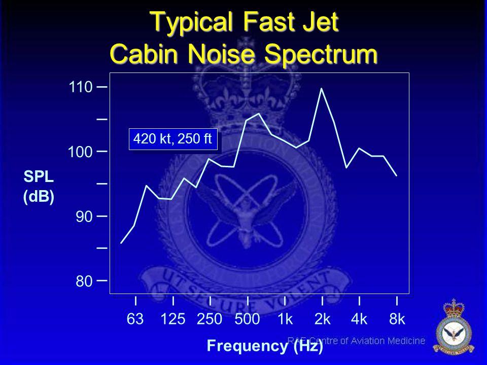 Aircraft Noise Sources u Aerodynamic noise u Propulsion noise u Cabin conditioning u Avionics u Weapons systems