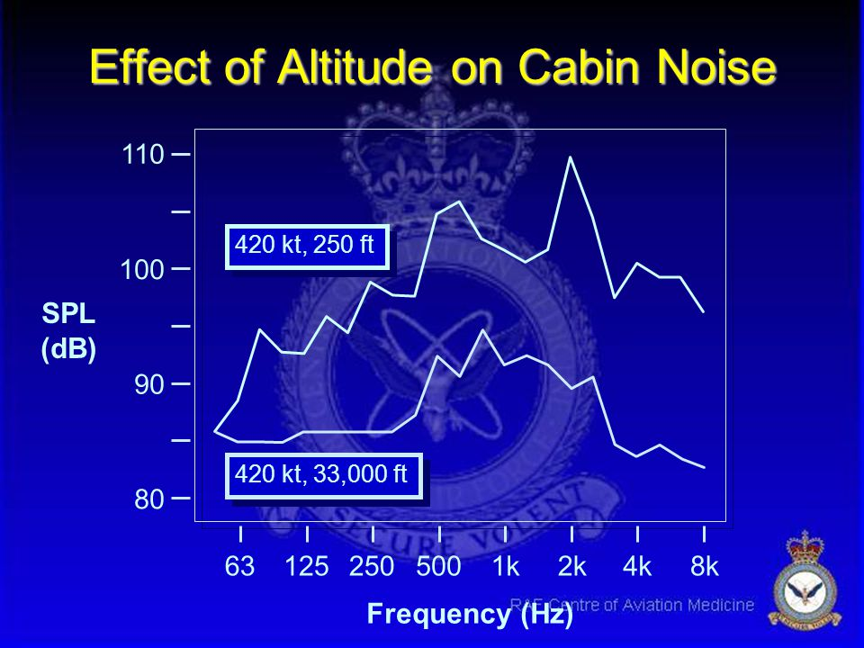 638k1252505001k2k4k 80 90 100 110 Typical Fast Jet Cabin Noise Spectrum SPL (dB) Frequency (Hz) 420 kt, 250 ft