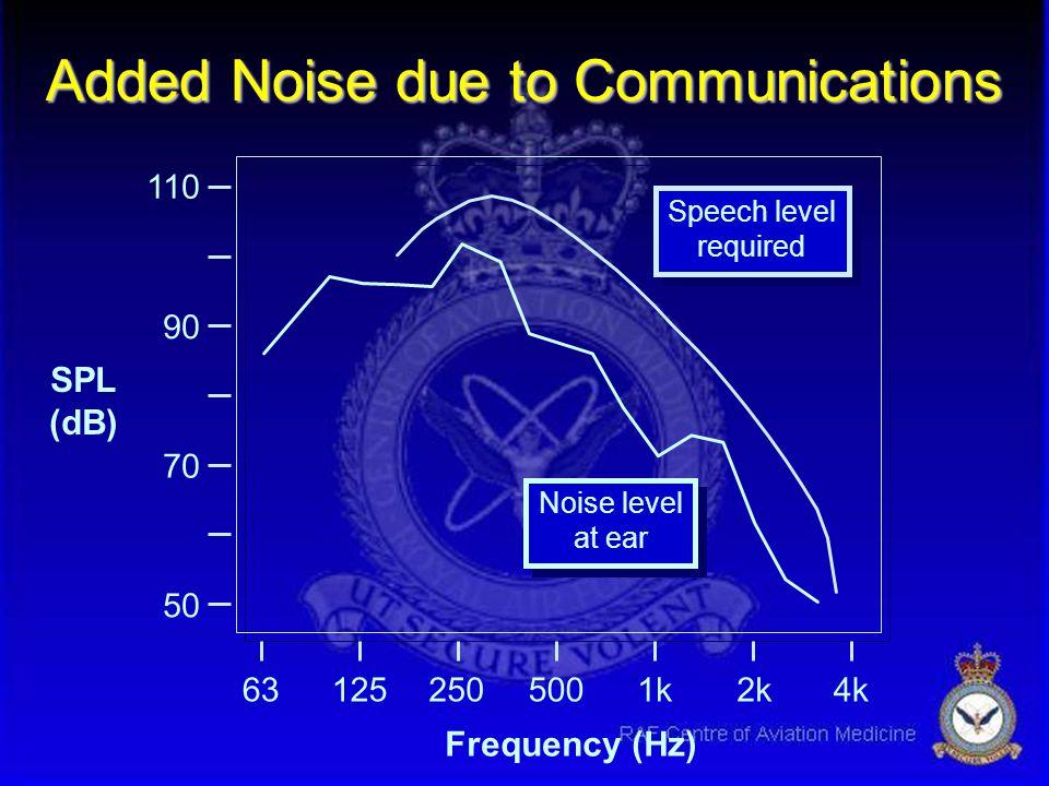 638k1252505001k2k4k 80 90 100 110 Effect of Altitude on Cabin Noise SPL (dB) Frequency (Hz) 420 kt, 250 ft 420 kt, 33,000 ft