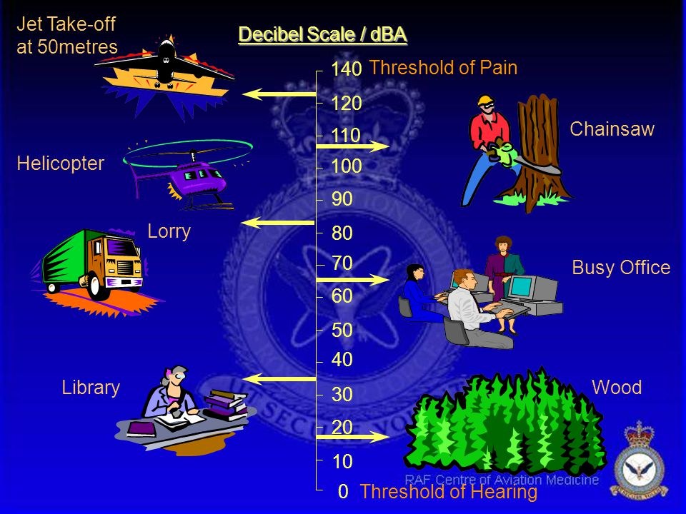 The Decibel u Based on a logarithmic scale –compresses huge range n log1=0 log10=1 log100=2… log100,000=5 –human ear works logarithmically u Bel - ratio of 2 numbers using logarithms u Decibel - Bel divided by 10.