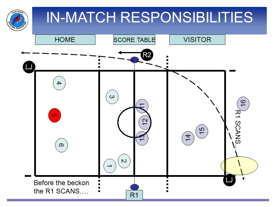 R1 SCORE TABLE VISITORHOME 6 5 4 3 2 15 1413 12 11 16 R2 LJ 1 Before the beckon the R1 SCANS…. R1 SCANS…. IN-MATCH RESPONSIBILITIES