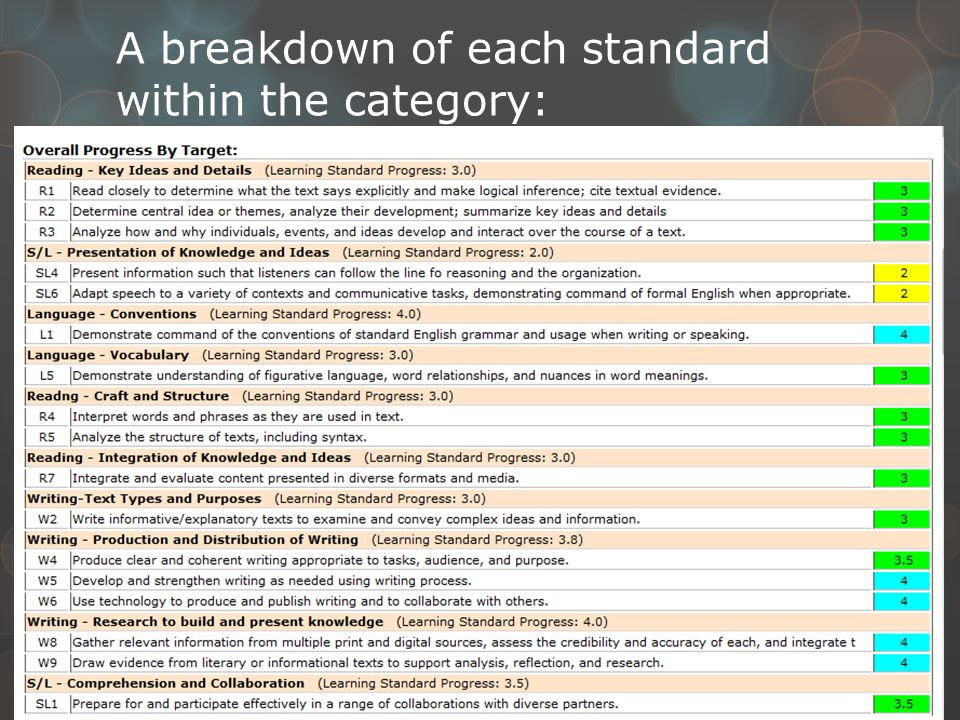 A breakdown of each standard within the category:
