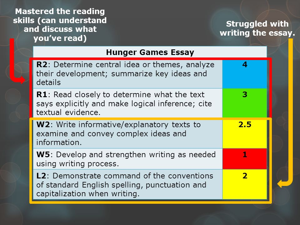 Hunger Games Essay R2: Determine central idea or themes, analyze their development; summarize key ideas and details 4 R1: Read closely to determine what the text says explicitly and make logical inference; cite textual evidence.