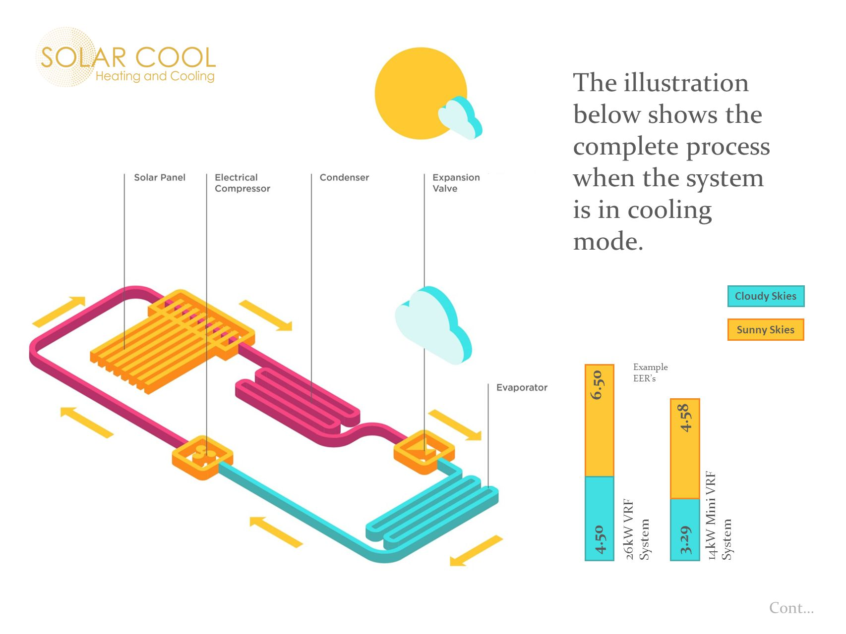 The illustration below shows the complete process when the system is in cooling mode.