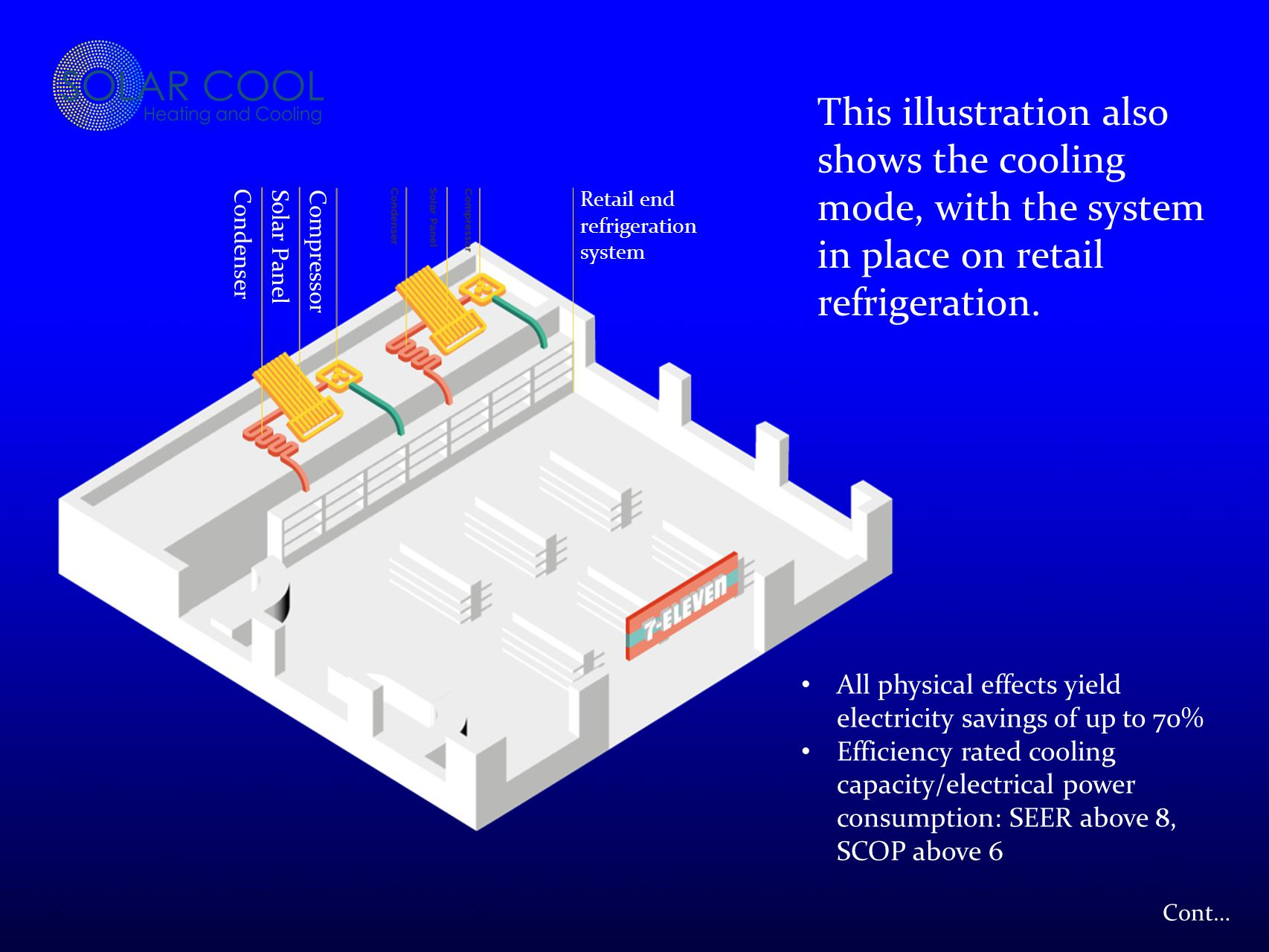 Cont… Condenser Solar PanelCompressor Retail end refrigeration system This illustration also shows the cooling mode, with the system in place on retail refrigeration.