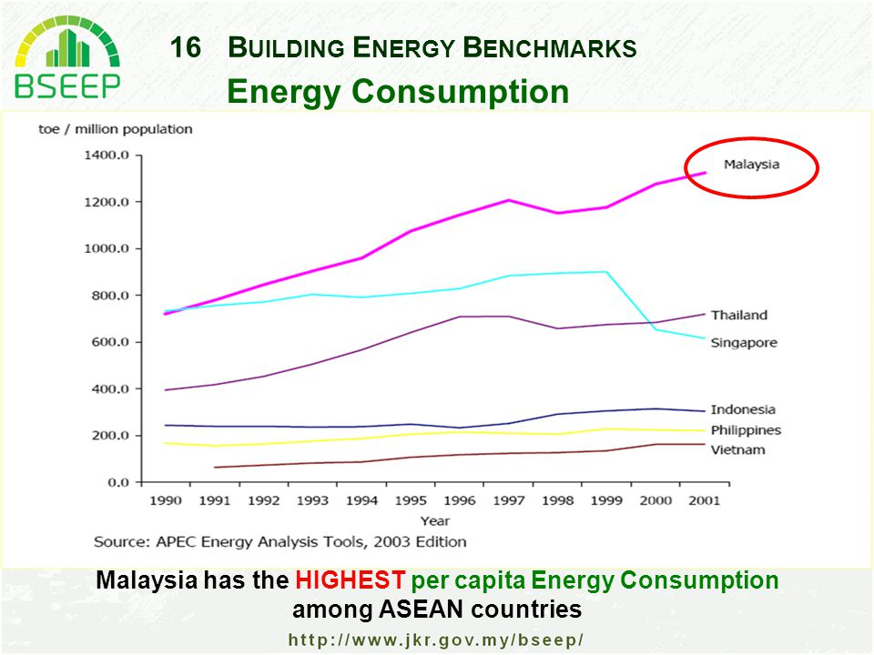 16B UILDING E NERGY B ENCHMARKS Energy Consumption Malaysia has the HIGHEST per capita Energy Consumption among ASEAN countries