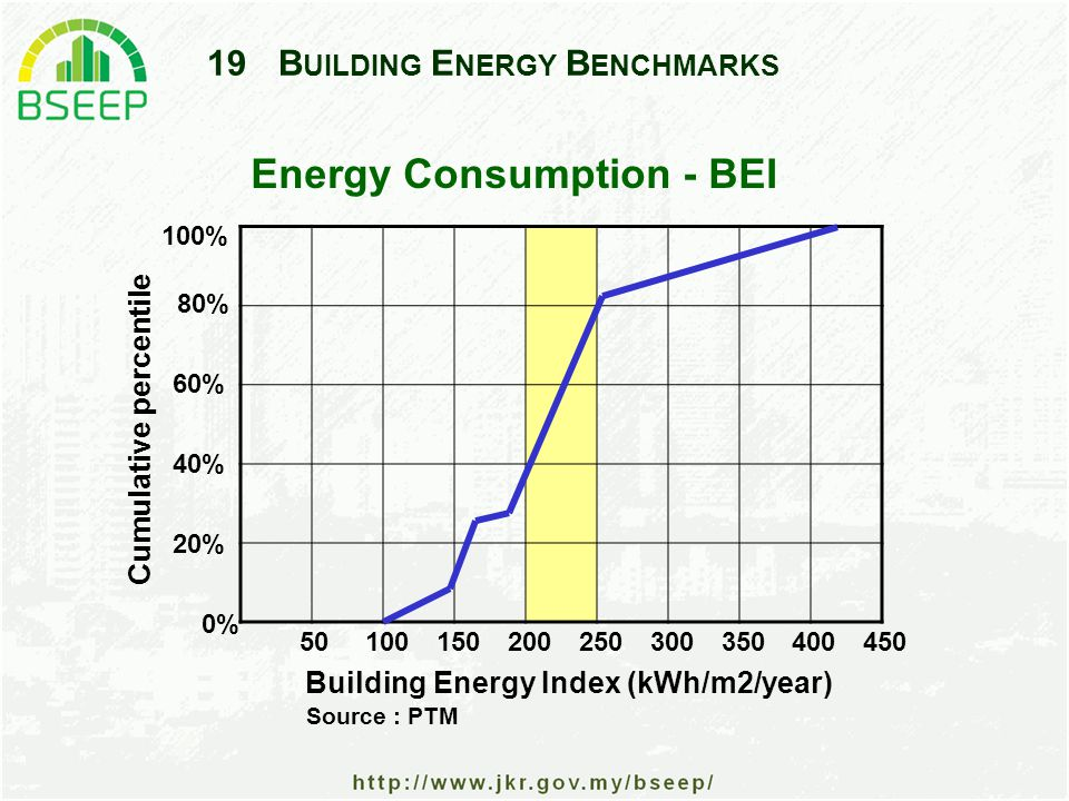 19B UILDING E NERGY B ENCHMARKS Energy Consumption - BEI Building Energy Index (kWh/m2/year) Cumulative percentile 80% 60% 40% 20% 0% 50100200150250300350400450 100% Source : PTM