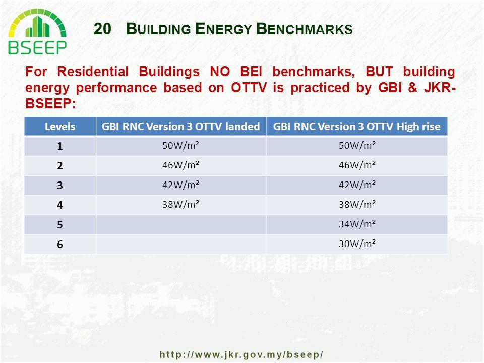 20B UILDING E NERGY B ENCHMARKS For Residential Buildings NO BEI benchmarks, BUT building energy performance based on OTTV is practiced by GBI & JKR- BSEEP: LevelsGBI RNC Version 3 OTTV landedGBI RNC Version 3 OTTV High rise 1 50W/m² 2 46W/m ² 3 42W/m ² 4 38W/m ² 5 34W/m ² 6 30W/m ²