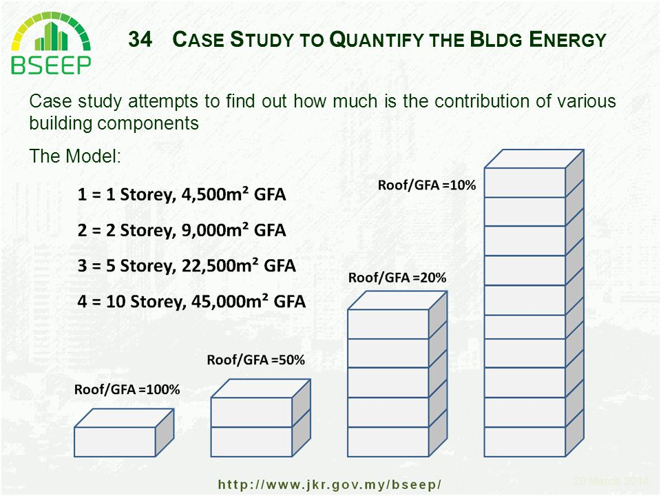20 March 2014 34C ASE S TUDY TO Q UANTIFY THE B LDG E NERGY Case study attempts to find out how much is the contribution of various building components The Model: