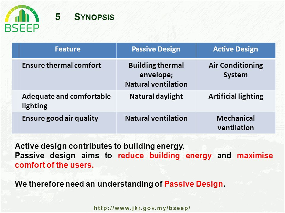 5S YNOPSIS FeaturePassive DesignActive Design Ensure thermal comfortBuilding thermal envelope; Natural ventilation Air Conditioning System Adequate and comfortable lighting Natural daylightArtificial lighting Ensure good air qualityNatural ventilationMechanical ventilation Active design contributes to building energy.