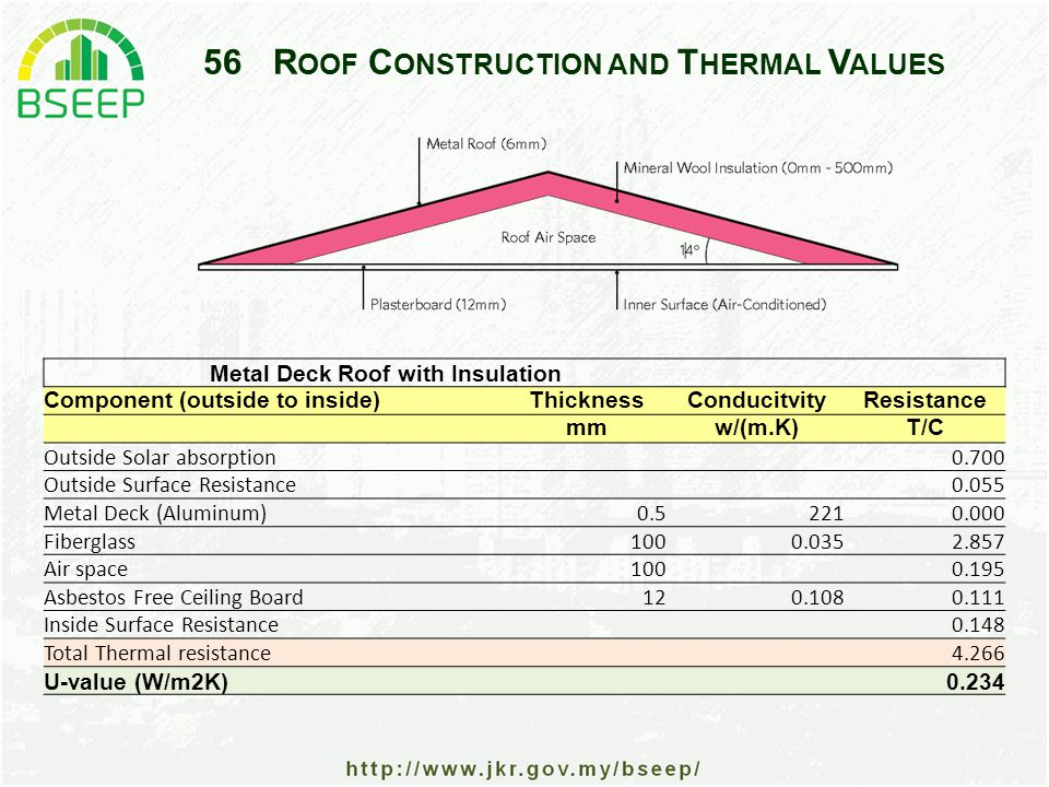 56R OOF C ONSTRUCTION AND T HERMAL V ALUES Metal Deck Roof with Insulation Component (outside to inside)ThicknessConducitvityResistance mmw/(m.K)T/C Outside Solar absorption 0.700 Outside Surface Resistance 0.055 Metal Deck (Aluminum)0.52210.000 Fiberglass 1000.0352.857 Air space 100 0.195 Asbestos Free Ceiling Board120.1080.111 Inside Surface Resistance 0.148 Total Thermal resistance 4.266 U-value (W/m2K) 0.234