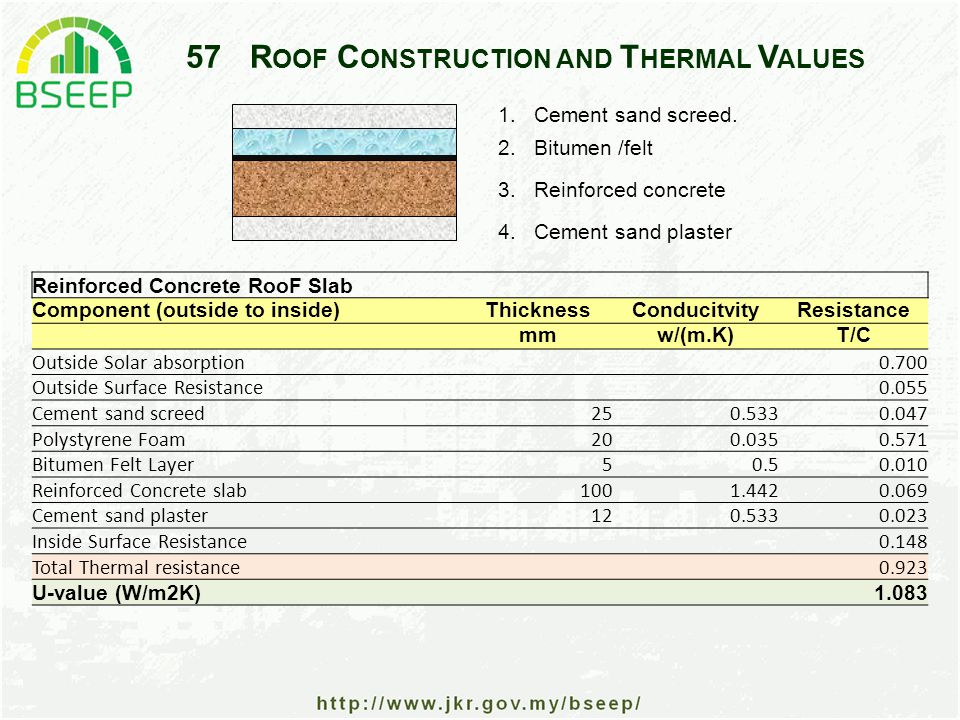 57R OOF C ONSTRUCTION AND T HERMAL V ALUES Reinforced Concrete RooF Slab Component (outside to inside)ThicknessConducitvityResistance mmw/(m.K)T/C Outside Solar absorption 0.700 Outside Surface Resistance 0.055 Cement sand screed250.5330.047 Polystyrene Foam200.0350.571 Bitumen Felt Layer50.50.010 Reinforced Concrete slab1001.4420.069 Cement sand plaster120.5330.023 Inside Surface Resistance 0.148 Total Thermal resistance 0.923 U-value (W/m2K) 1.083 1.Cement sand screed.