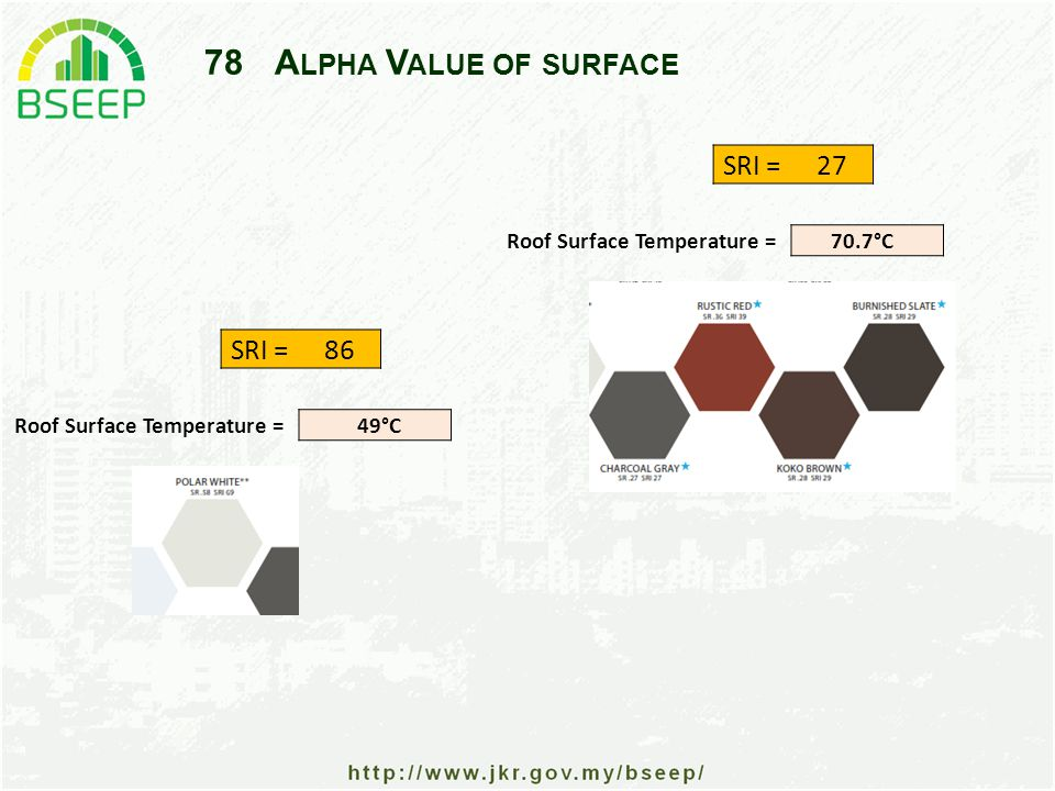 78A LPHA V ALUE OF SURFACE SRI =27 Roof Surface Temperature =70.7°C SRI =86 Roof Surface Temperature =49°C