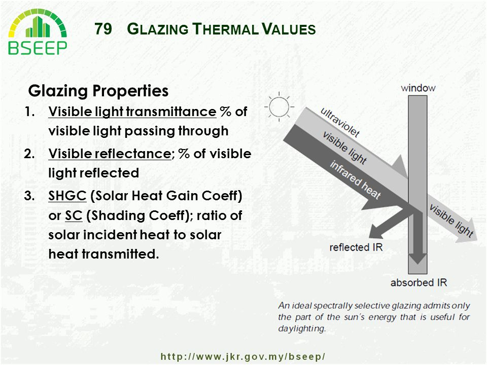 79G LAZING T HERMAL V ALUES 1.Visible light transmittance % of visible light passing through 2.Visible reflectance; % of visible light reflected 3.SHGC (Solar Heat Gain Coeff) or SC (Shading Coeff); ratio of solar incident heat to solar heat transmitted.