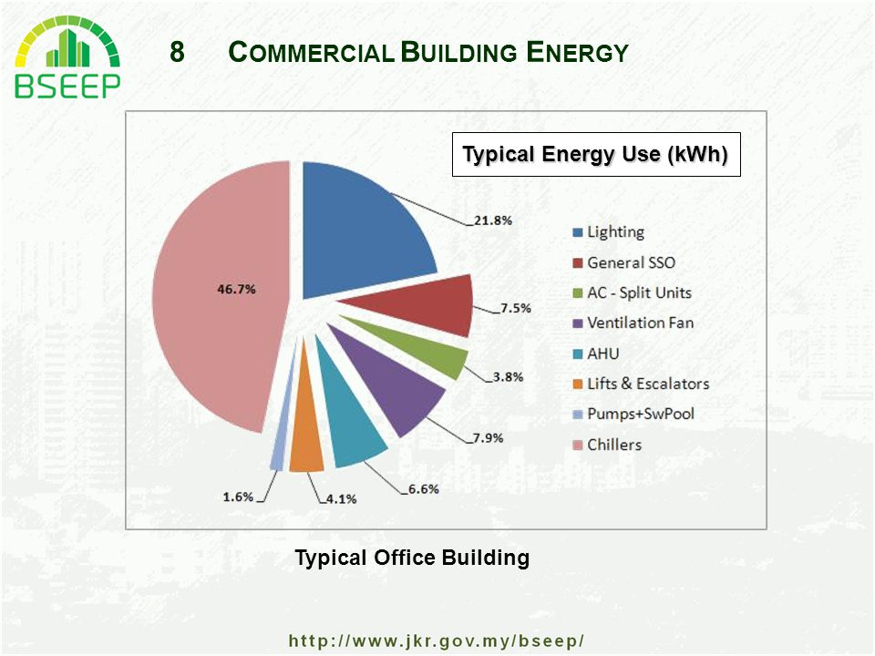 8C OMMERCIAL B UILDING E NERGY Typical Energy Use (kWh) Typical Office Building