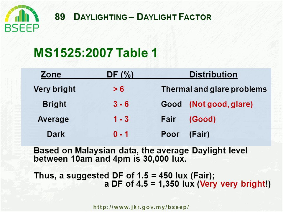 89D AYLIGHTING – D AYLIGHT F ACTOR Zone DF (%)Distribution Very bright > 6Thermal and glare problems Bright 3 - 6Good (Not good, glare) Average 1 - 3Fair (Good) Dark 0 - 1Poor (Fair) Based on Malaysian data, the average Daylight level between 10am and 4pm is 30,000 lux.