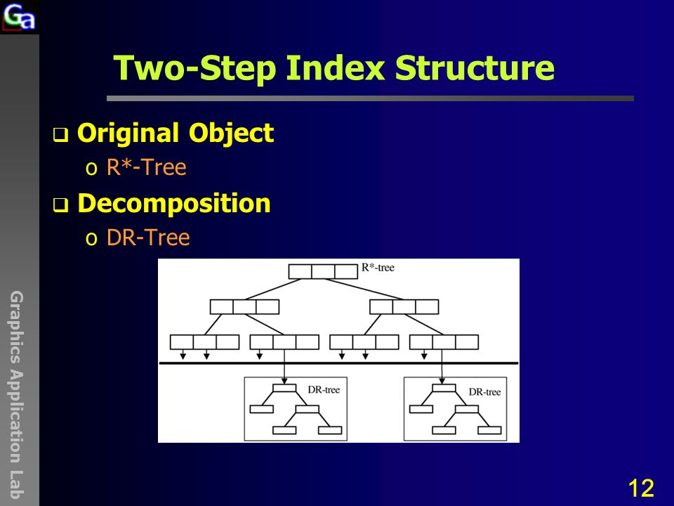 Graphics Application Lab Two-Step Index Structure  Original Object oR*-Tree  Decomposition oDR-Tree 12