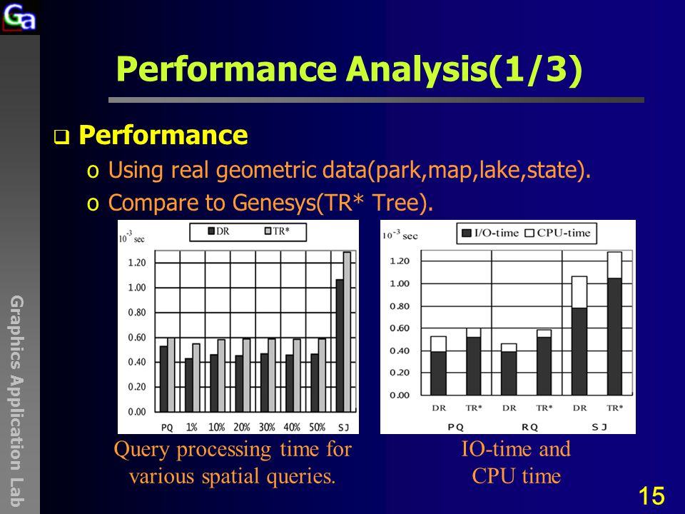 Graphics Application Lab Performance Analysis(1/3)  Performance oUsing real geometric data(park,map,lake,state). oCompare to Genesys(TR* Tree). 15 Qu