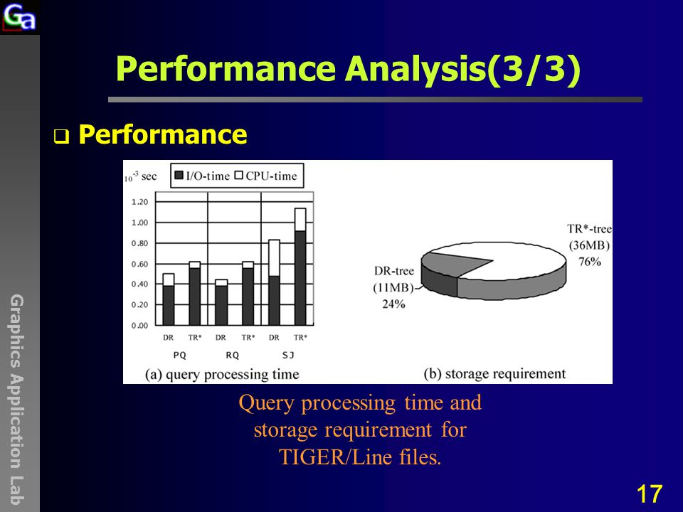 Graphics Application Lab Performance Analysis(3/3)  Performance 17 Query processing time and storage requirement for TIGER/Line files.
