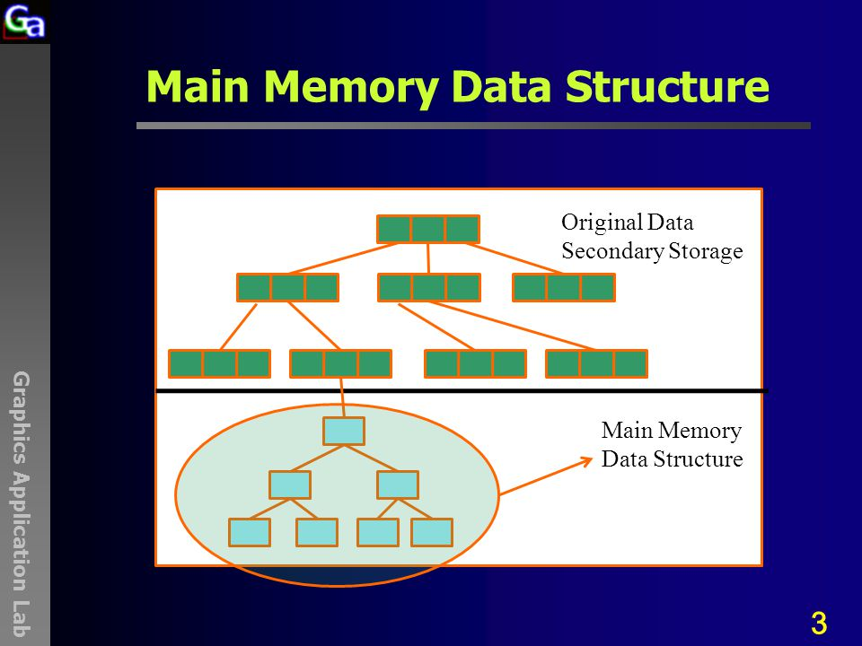 Graphics Application Lab Main Memory Data Structure 3 Original Data Secondary Storage Main Memory Data Structure