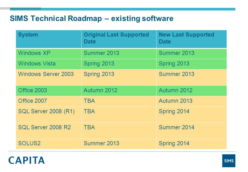 SIMS Technical Roadmap – existing software SystemOriginal Last Supported Date New Last Supported Date Windows XPSummer 2013 Windows VistaSpring 2013 Windows Server 2003Spring 2013Summer 2013 Office 2003Autumn 2012 Office 2007TBAAutumn 2013 SQL Server 2008 (R1)TBASpring 2014 SQL Server 2008 R2TBASummer 2014 SOLUS2Summer 2013Spring 2014