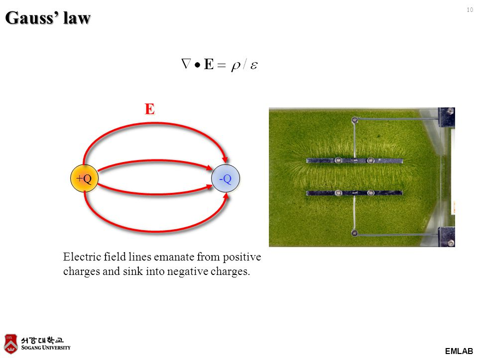 EMLAB 10 Gauss' law +Q -Q E E Electric field lines emanate from positive charges and sink into negative charges.