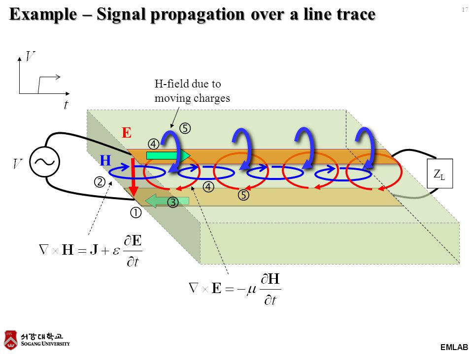 EMLAB 17 E ZLZL        H-field due to moving charges Example – Signal propagation over a line trace H
