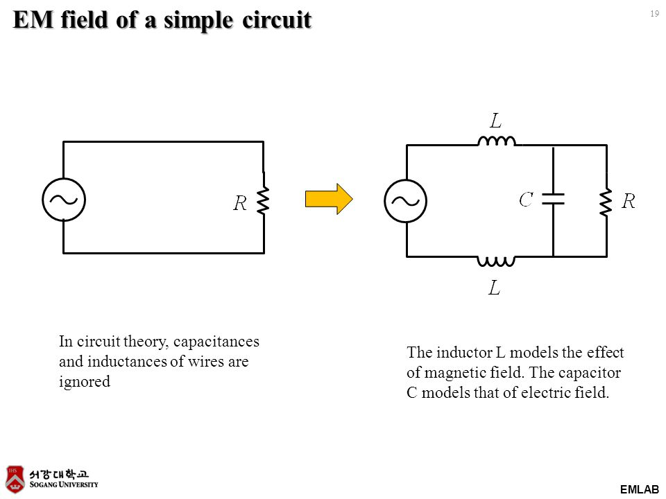 EMLAB 19 EM field of a simple circuit In circuit theory, capacitances and inductances of wires are ignored The inductor L models the effect of magneti