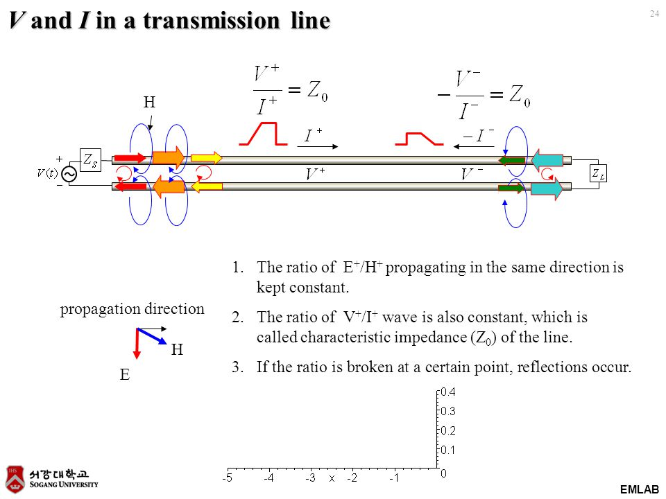 EMLAB 24 V and I in a transmission line H E propagation direction H 1.The ratio of E + /H + propagating in the same direction is kept constant.