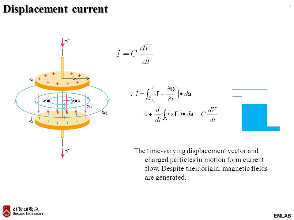 EMLAB 3 Displacement current The time-varying displacement vector and charged particles in motion form current flow. Despite their origin, magnetic fi