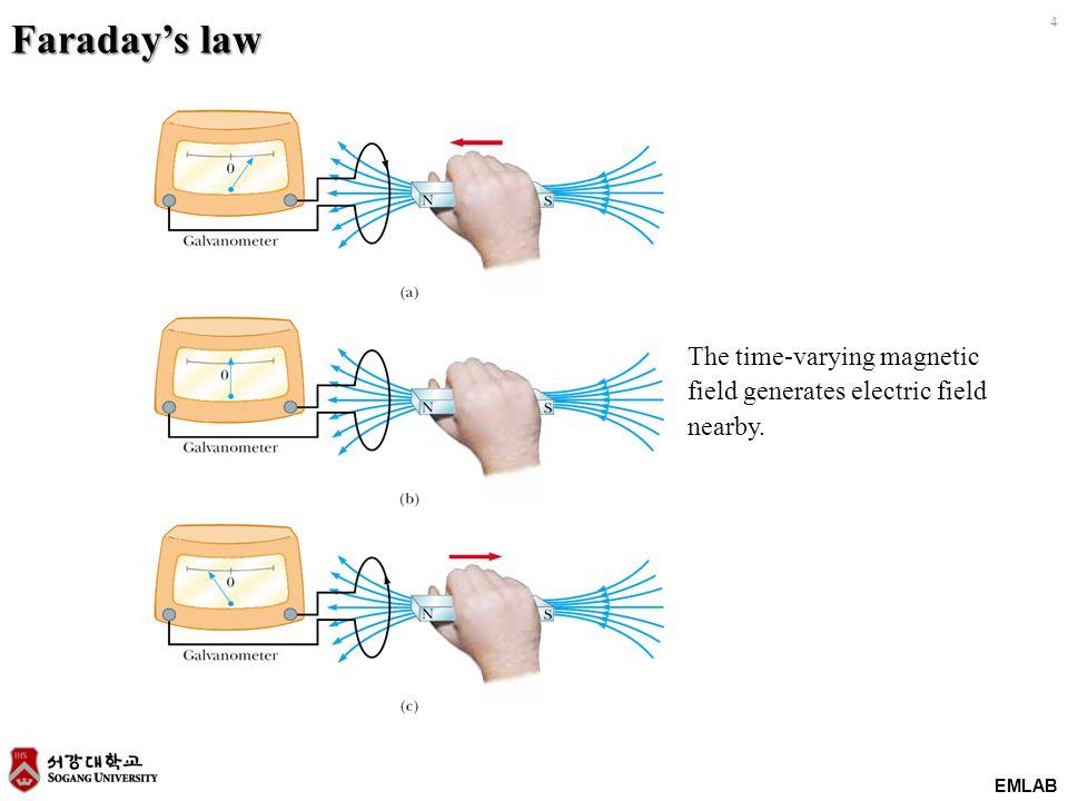 EMLAB +V-+V- +V-+V- +V-+V- +V-+V- +V-+V- Z s = 20  Z 0 = 50  Z L = 1k  0.5m Line 길이에 따른 반사파 영향 Impedance mismatched VinVout R R2 R=1k Ohm MLIN R R1 R=20 Ohm VtPulse SRC1 t Z 0 = 50 